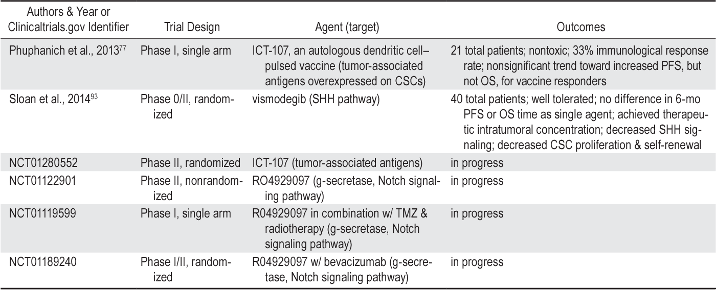 TABLE 2: Selected clinical trials targeting CSCs for the treatment of GBM