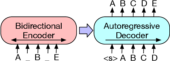 Figure 1 for BART: Denoising Sequence-to-Sequence Pre-training for Natural Language Generation, Translation, and Comprehension