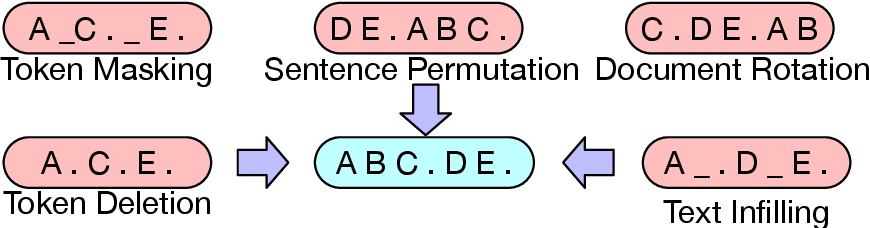 Figure 3 for BART: Denoising Sequence-to-Sequence Pre-training for Natural Language Generation, Translation, and Comprehension