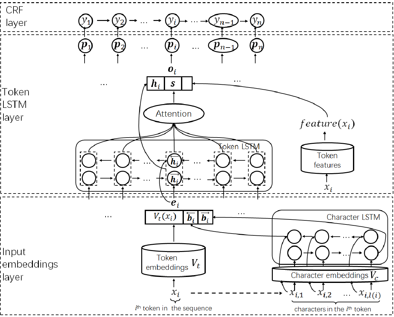 Figure 1 for Automatic Identification of Indicators of Compromise using Neural-Based Sequence Labelling