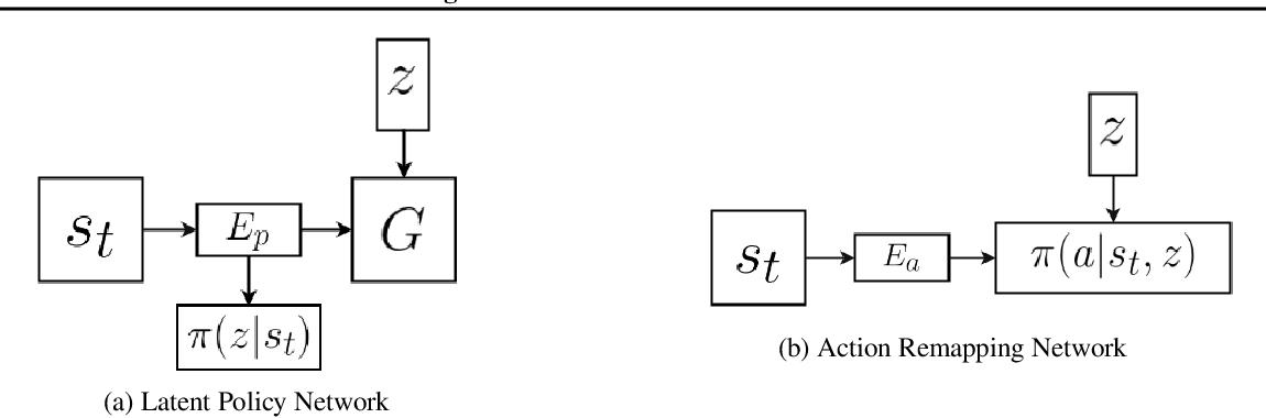 Figure 1 for Imitating Latent Policies from Observation