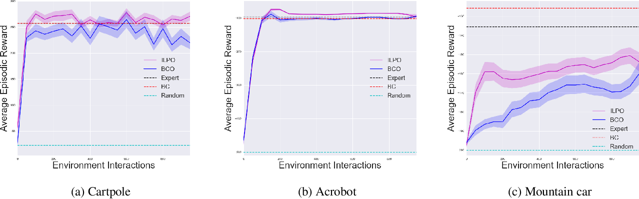 Figure 2 for Imitating Latent Policies from Observation