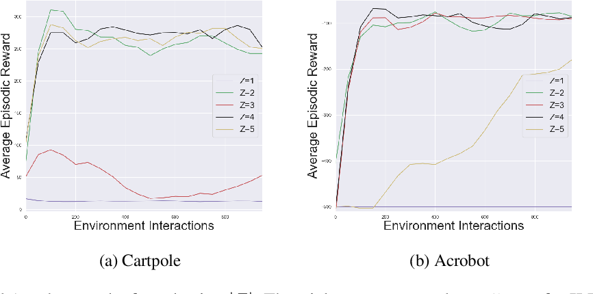 Figure 3 for Imitating Latent Policies from Observation
