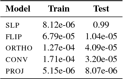Figure 2 for Extrapolation in NLP