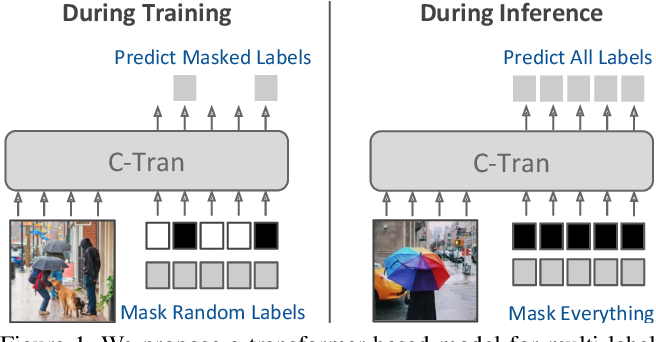 Figure 1 for General Multi-label Image Classification with Transformers