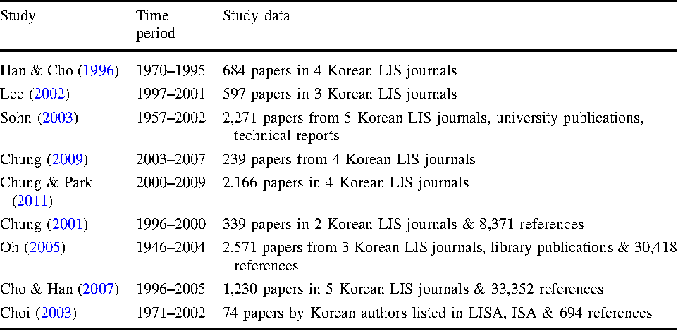 Analysis of publication patterns in Korean library and