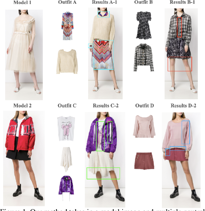 Figure 1 for Toward Accurate and Realistic Outfits Visualization with Attention to Details