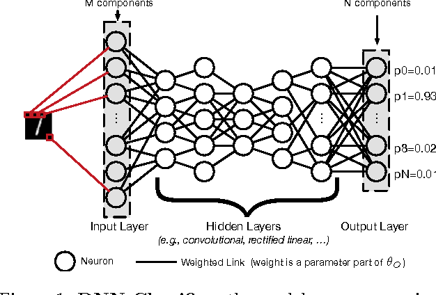 Figure 1 for Practical Black-Box Attacks against Machine Learning