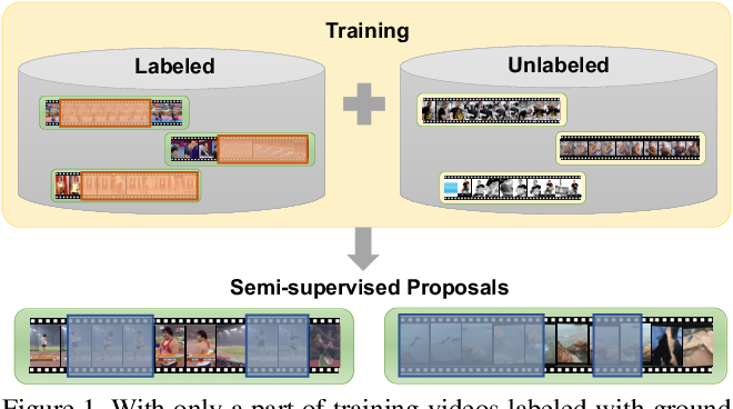 Figure 1 for Learning Temporal Action Proposals With Fewer Labels