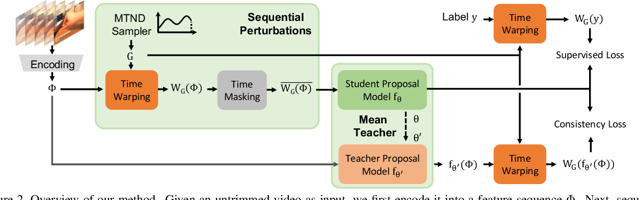 Figure 3 for Learning Temporal Action Proposals With Fewer Labels