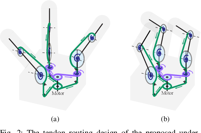 Figure 2 for Design Paradigms Based on Spring Agonists for Underactuated Robot Hands: Concepts and Application