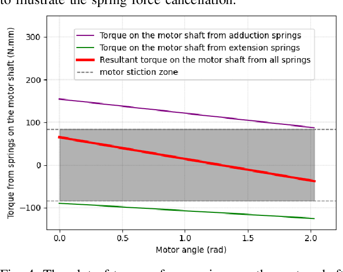 Figure 4 for Design Paradigms Based on Spring Agonists for Underactuated Robot Hands: Concepts and Application