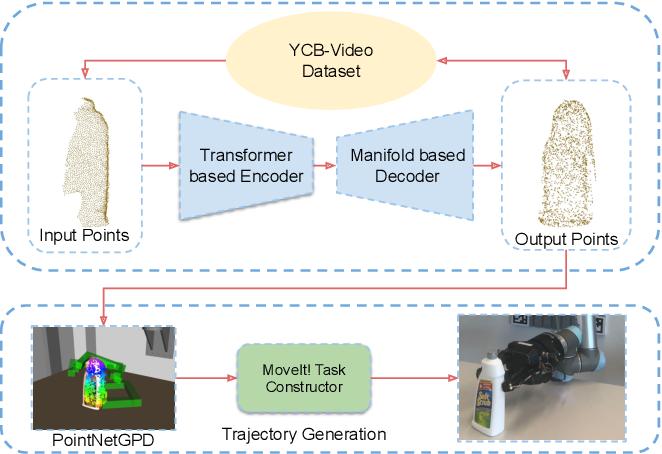 Figure 1 for TransSC: Transformer-based Shape Completion for Grasp Evaluation