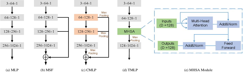 Figure 2 for TransSC: Transformer-based Shape Completion for Grasp Evaluation