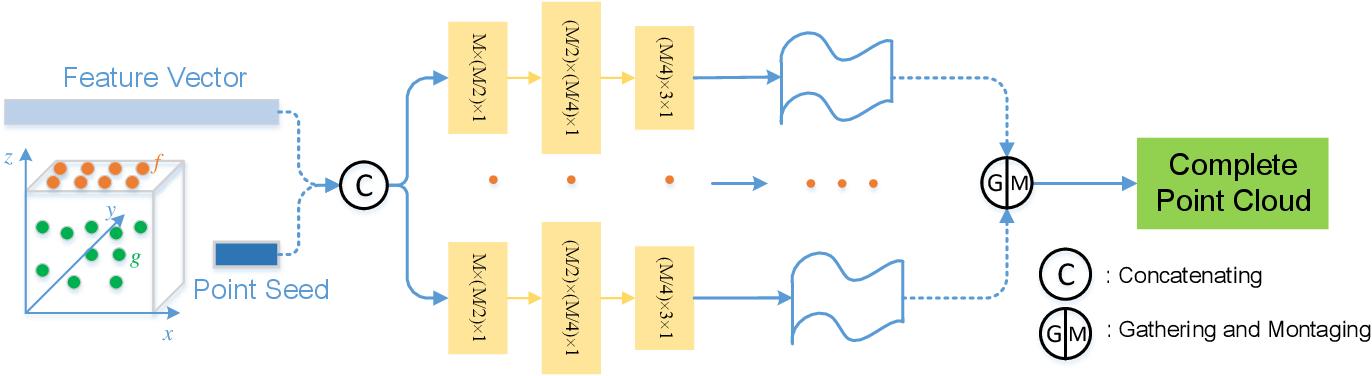 Figure 3 for TransSC: Transformer-based Shape Completion for Grasp Evaluation