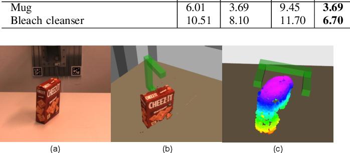 Figure 4 for TransSC: Transformer-based Shape Completion for Grasp Evaluation