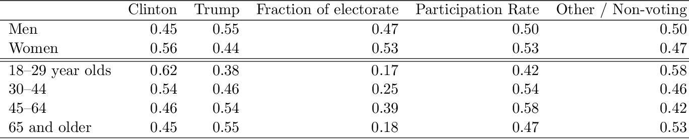 Figure 2 for Understanding the 2016 US Presidential Election using ecological inference and distribution regression with census microdata
