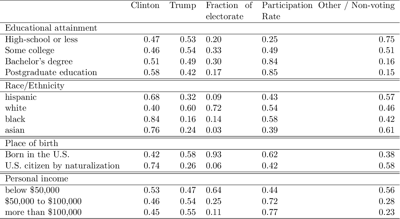 Figure 3 for Understanding the 2016 US Presidential Election using ecological inference and distribution regression with census microdata