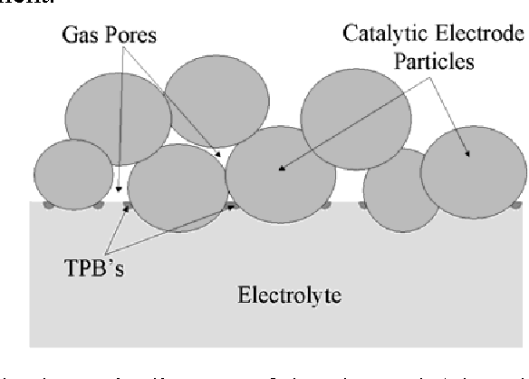 Figure 1 from Micro and Nano Scale Electrochemistry : Application to