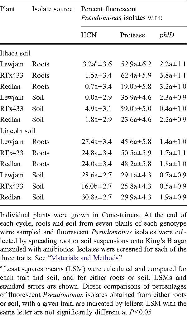 table 3 from characterization of fluorescent pseudomonas spp rh semanticscholar org