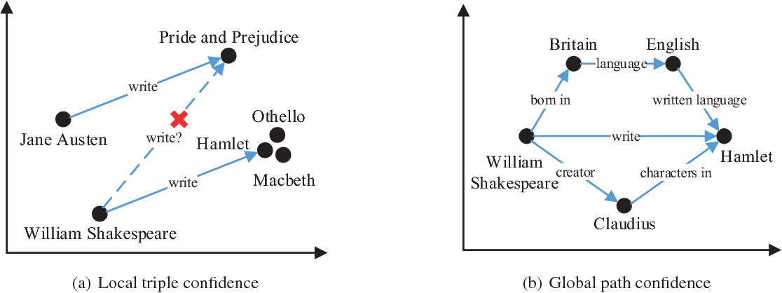 Figure 3 for Does William Shakespeare REALLY Write Hamlet? Knowledge Representation Learning with Confidence