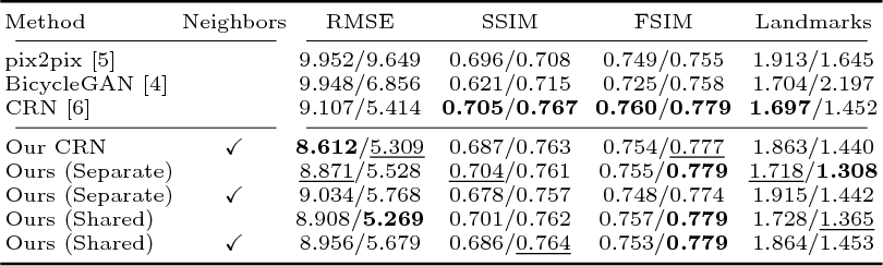 Figure 4 for Diverse Conditional Image Generation by Stochastic Regression with Latent Drop-Out Codes