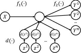 Figure 3 for Diverse Conditional Image Generation by Stochastic Regression with Latent Drop-Out Codes