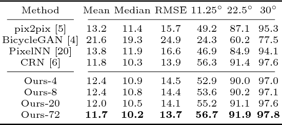 Figure 2 for Diverse Conditional Image Generation by Stochastic Regression with Latent Drop-Out Codes