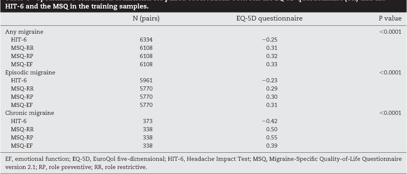 Validating migraine-specific quality of life questionnaire v2.1 in episodic and chronic migraine