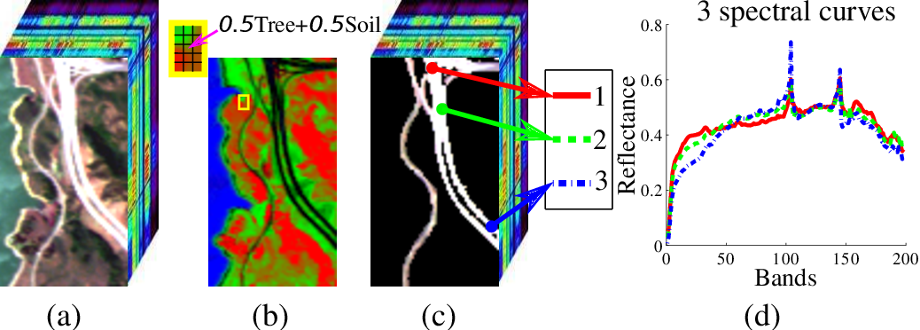 Figure 1 for Structured Sparse Method for Hyperspectral Unmixing