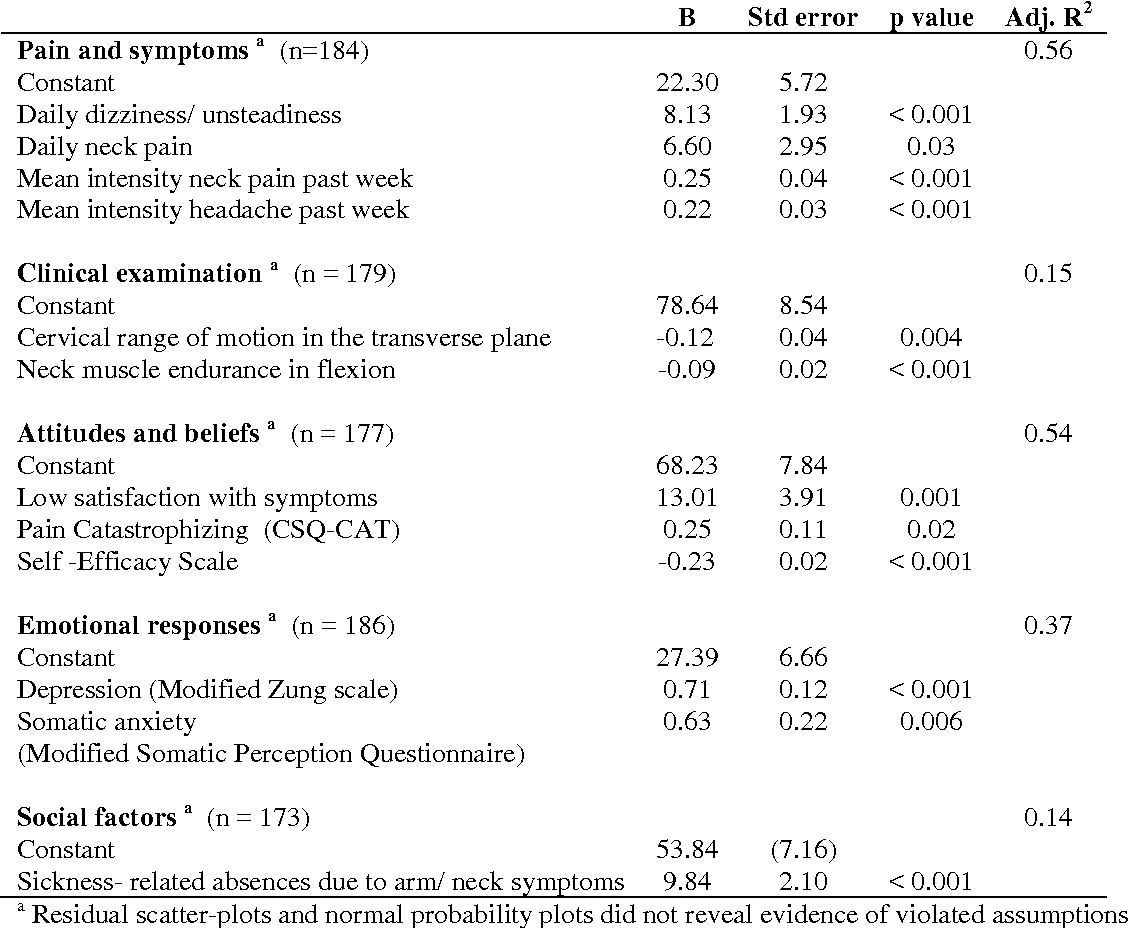 Individual factors associated with neck disability in patients with