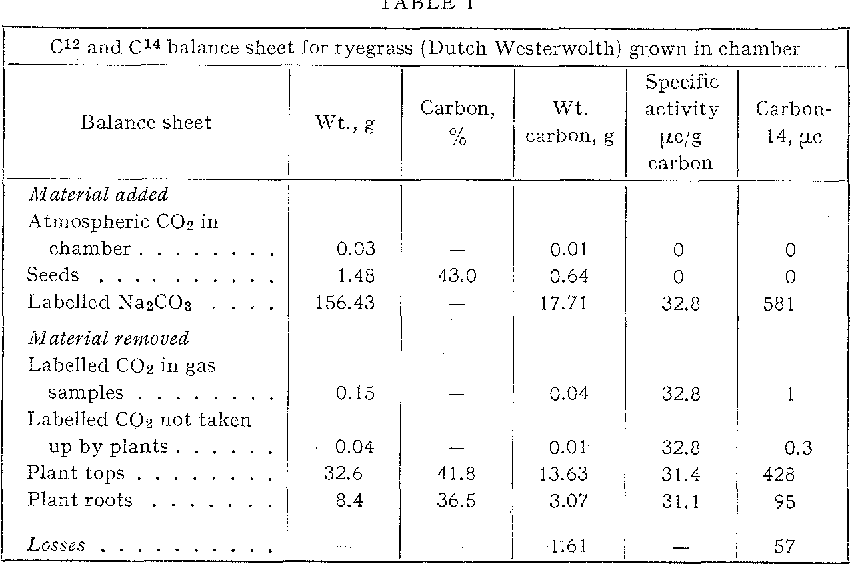 The Production Of Ryegrass Labelled With Carbon 14 Semantic Scholar