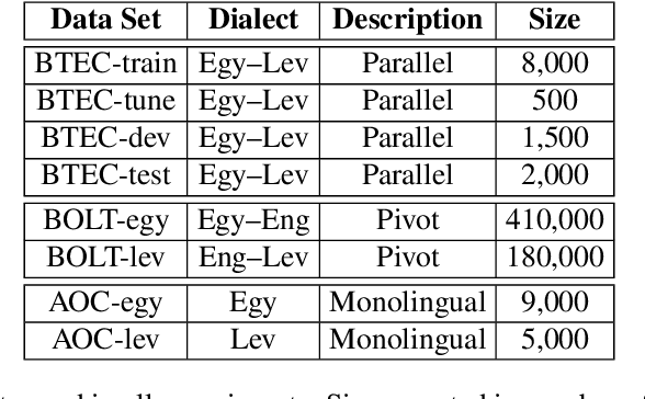 Figure 1 for Low Resourced Machine Translation via Morpho-syntactic Modeling: The Case of Dialectal Arabic