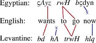 Figure 2 for Low Resourced Machine Translation via Morpho-syntactic Modeling: The Case of Dialectal Arabic