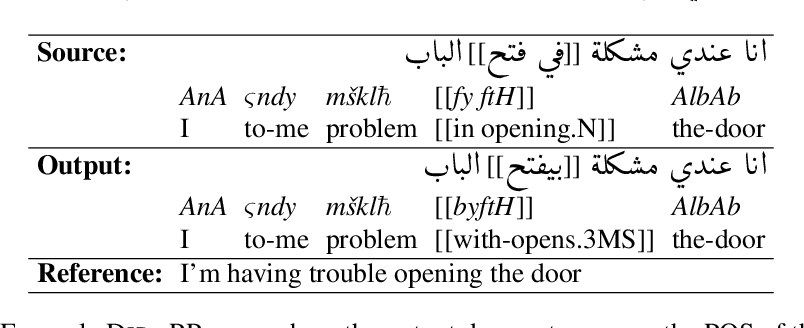 Figure 4 for Low Resourced Machine Translation via Morpho-syntactic Modeling: The Case of Dialectal Arabic