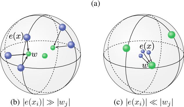Figure 1 for Robust Training of Vector Quantized Bottleneck Models