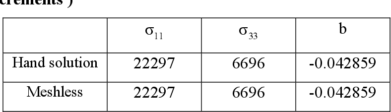table 4.3