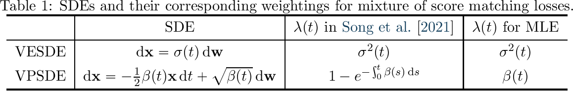 Figure 1 for On Maximum Likelihood Training of Score-Based Generative Models