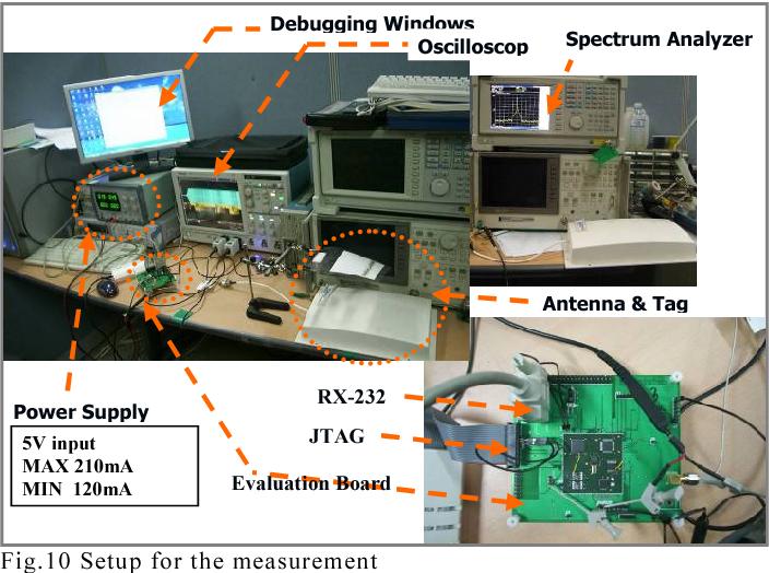 Figure 10 from Implementation of HF/UHF multiband RFID