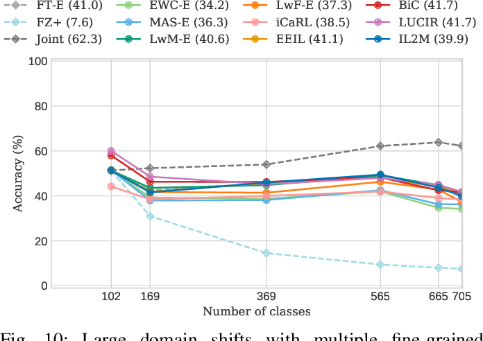 Figure 2 for Class-incremental learning: survey and performance evaluation
