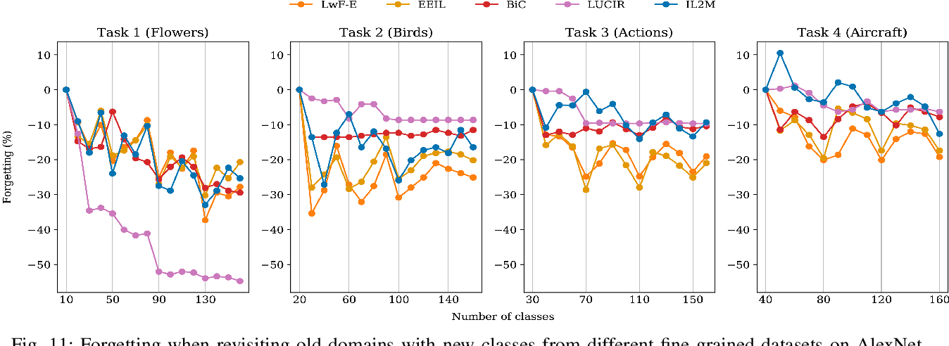 Figure 3 for Class-incremental learning: survey and performance evaluation