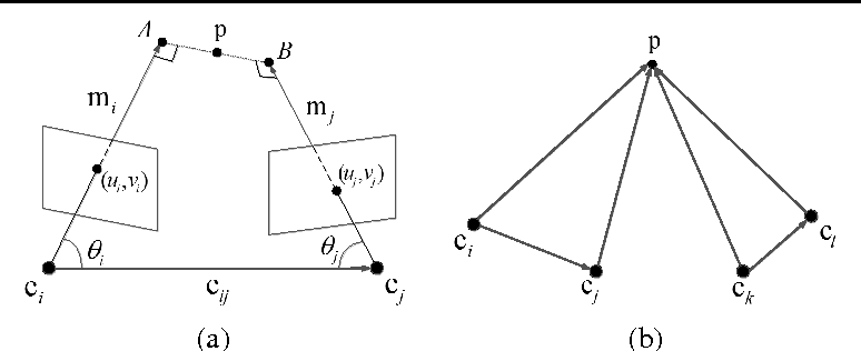 Figure 3 for Linear Global Translation Estimation with Feature Tracks
