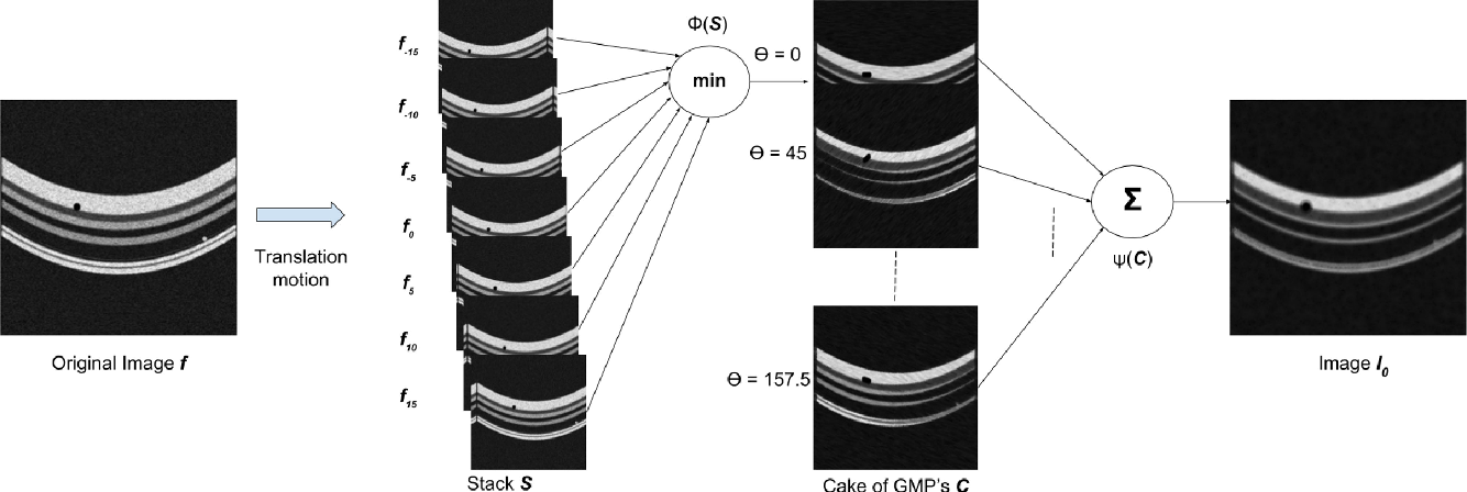 Figure 3 for Segmentation of retinal cysts from Optical Coherence Tomography volumes via selective enhancement
