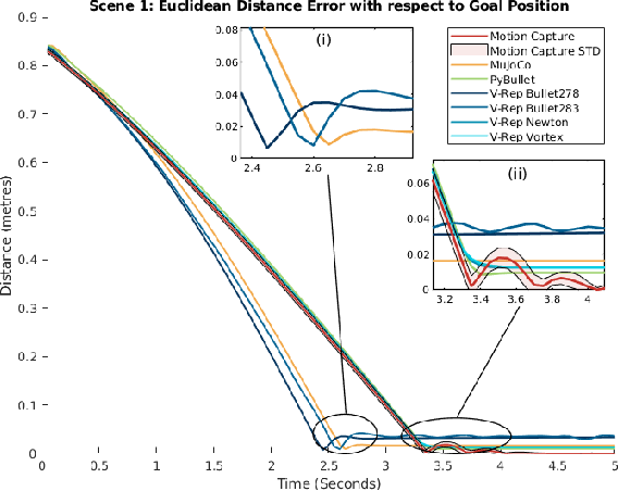 Figure 4 for Quantifying the Reality Gap in Robotic Manipulation Tasks