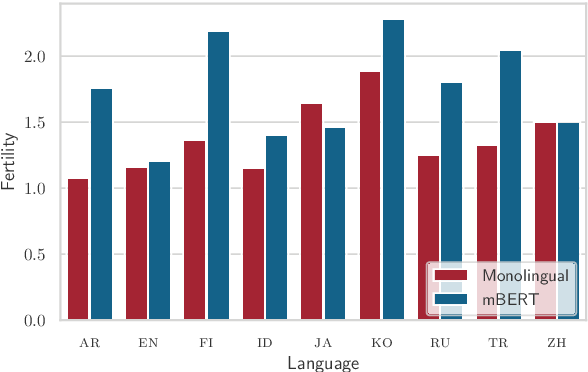 Figure 4 for How Good is Your Tokenizer? On the Monolingual Performance of Multilingual Language Models