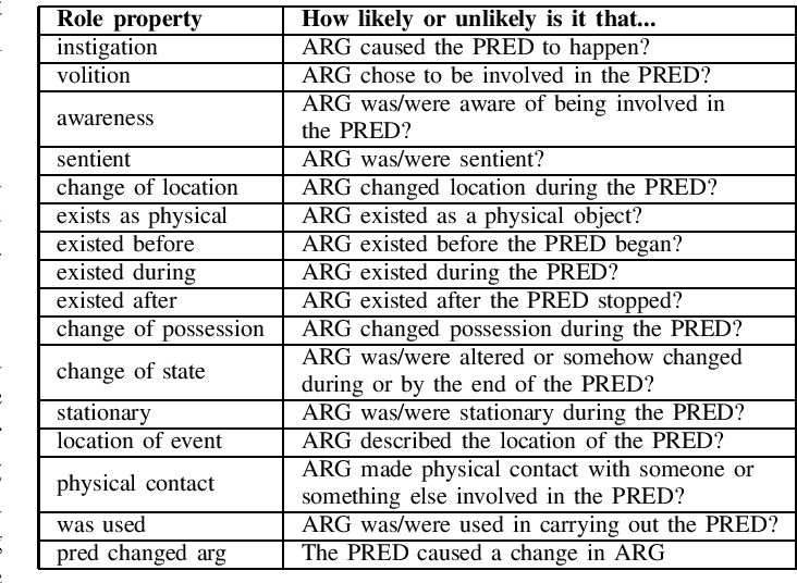 Figure 2 for Exploring Lexical Irregularities in Hypothesis-Only Models of Natural Language Inference