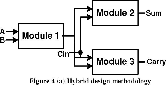 Low power high speed 1bit full adder circuit design in DSM