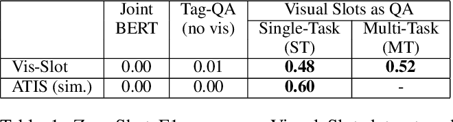 Figure 2 for Zero-Shot Visual Slot Filling as Question Answering