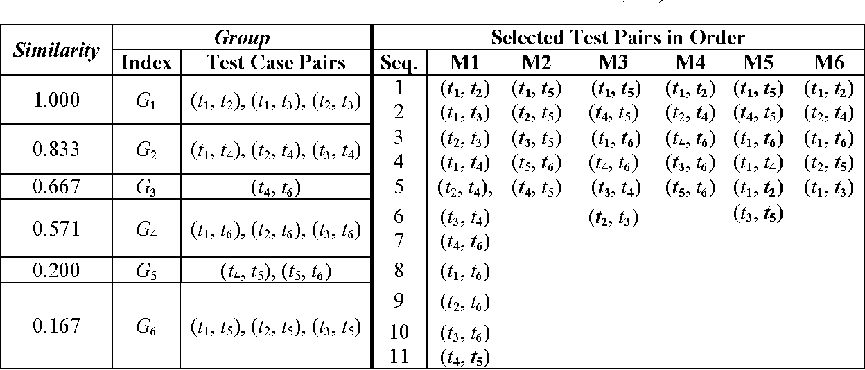 test case prioritization and regression test selection Testing is the selection of best test cases from the existing test suite this paper presents an evolutionary regression test case prioritization for object-oriented software based on dependence graph model of the.