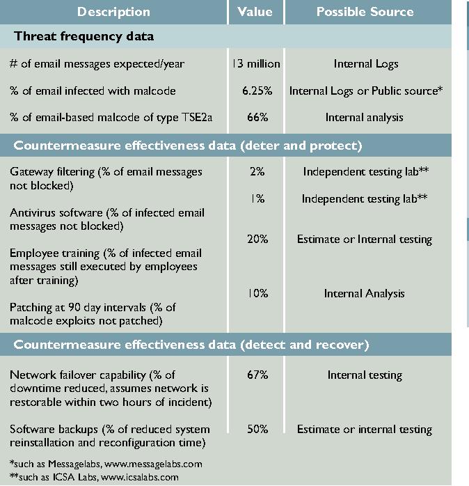Threat And Countermeasure Metrics Relevant To Figure 2